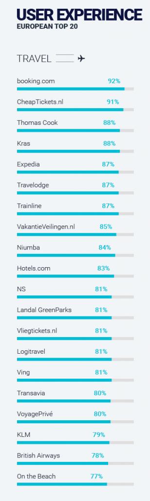 Google travel onderzoek