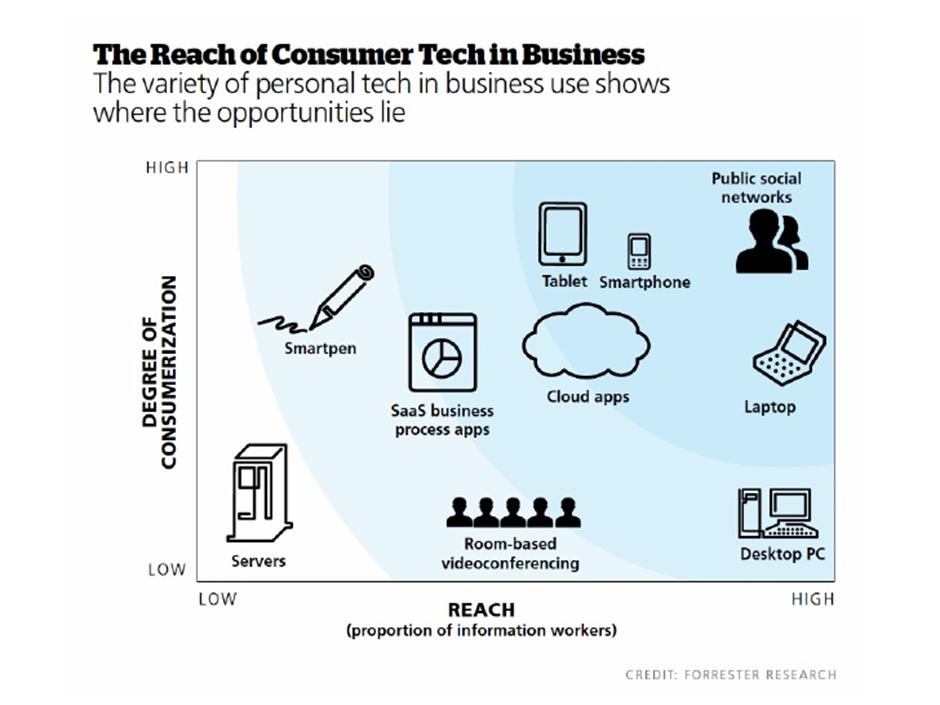 Reach consumer tech