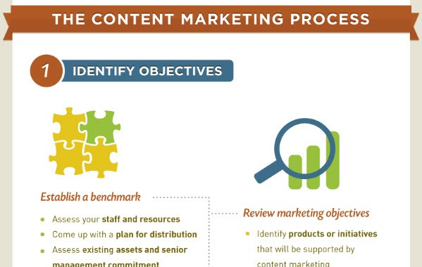 content-marketing-proces-fasen-300x1902x