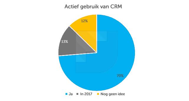 gebruik-crm-b2b-nederland