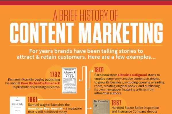 geschiedenis-van-content-marketing-cmi-300x1992x