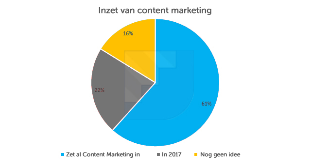 inzet-content-marketing-b2b-nederland