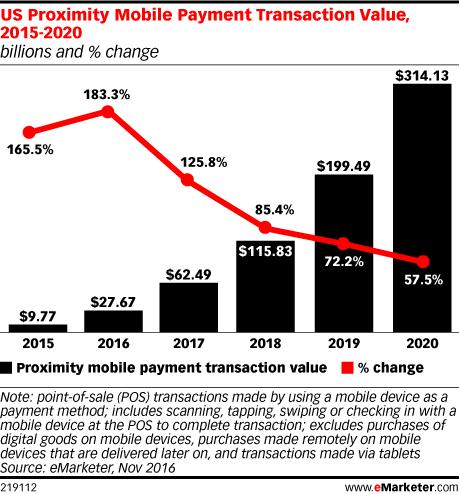mobiele-betalingen-emarketer