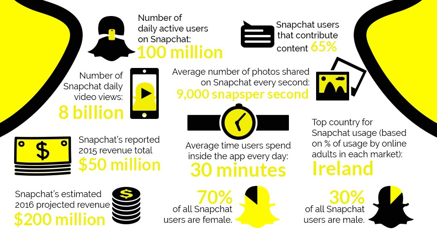Snapchat informatie