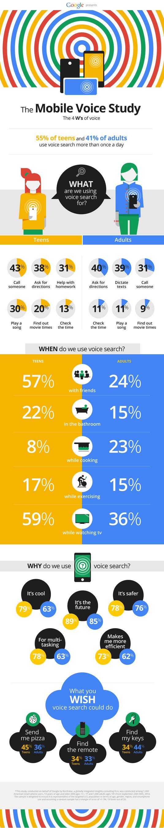 Google Mobile Voice Study Infographic (PRNewsFoto/Google Inc.)