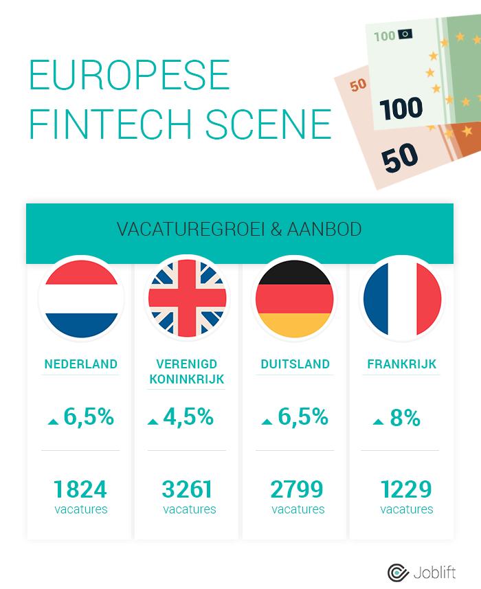 161129-infografik-nl-fintech