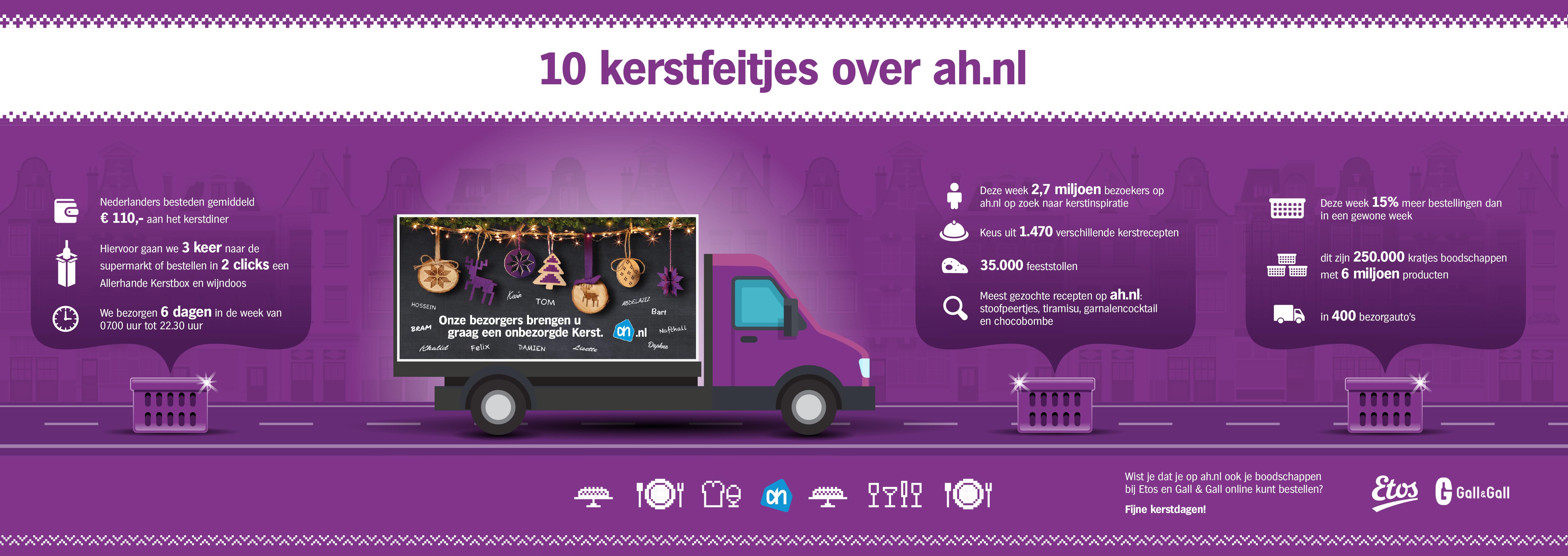 Ah Nl Kerst.Infographic Ah Nl Bezorgde Met Feestdagen 6 Miljoen