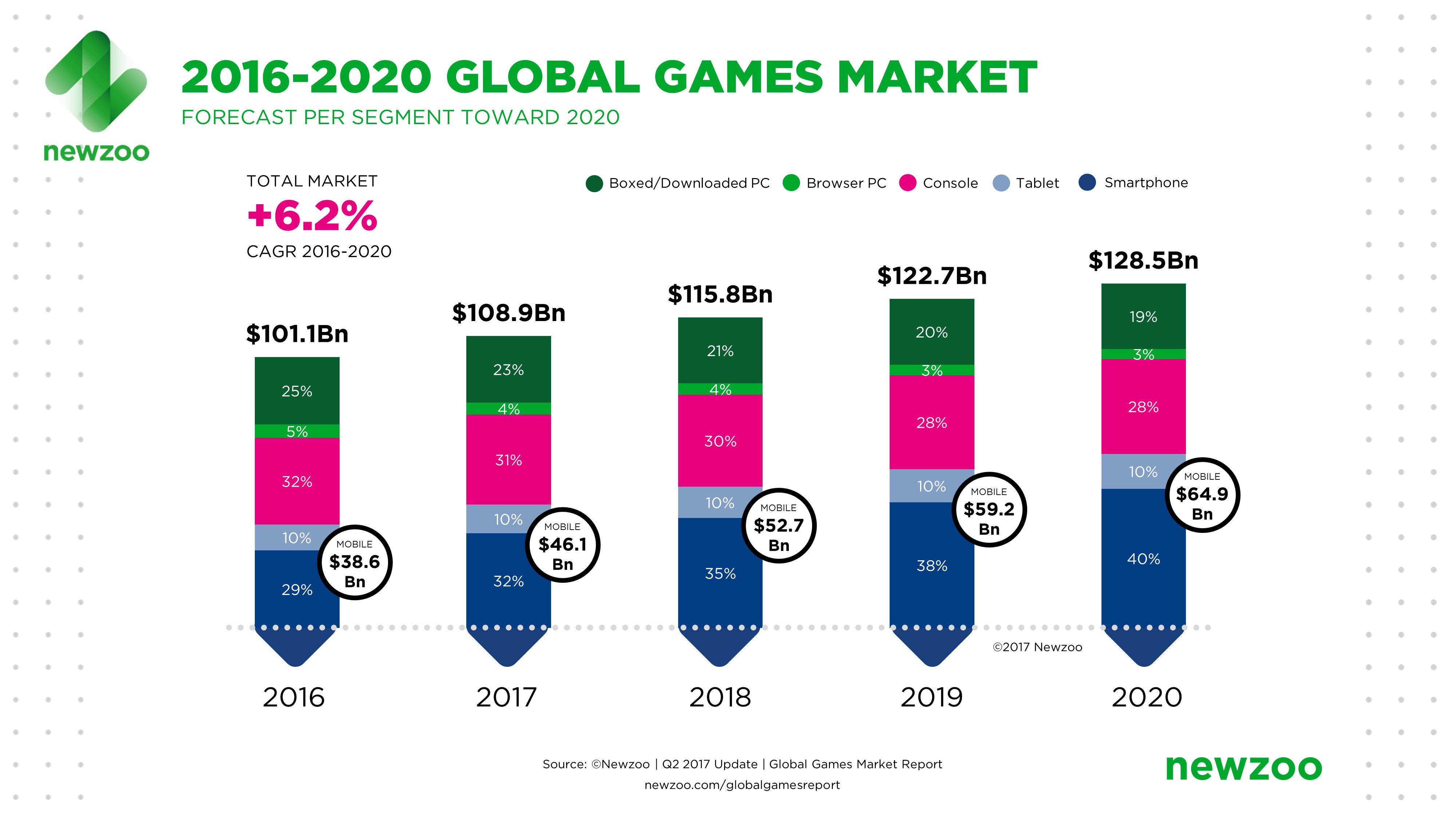 Omzet Uit Mobiele Games Naar 65 Miljard Dollar In 2020