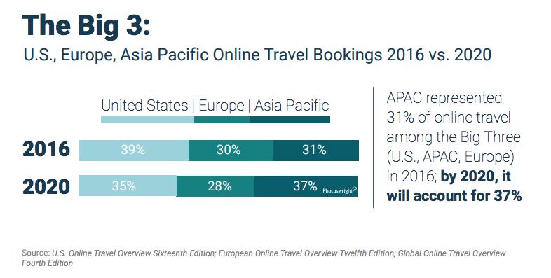 a93b85e7ee07e5 ... dit jaar online zal worden geboekt. In de VS is dat 60 procent. Azië  heeft een achterstand in te halen en zit in 2020 naar verwachting op 50  procent.
