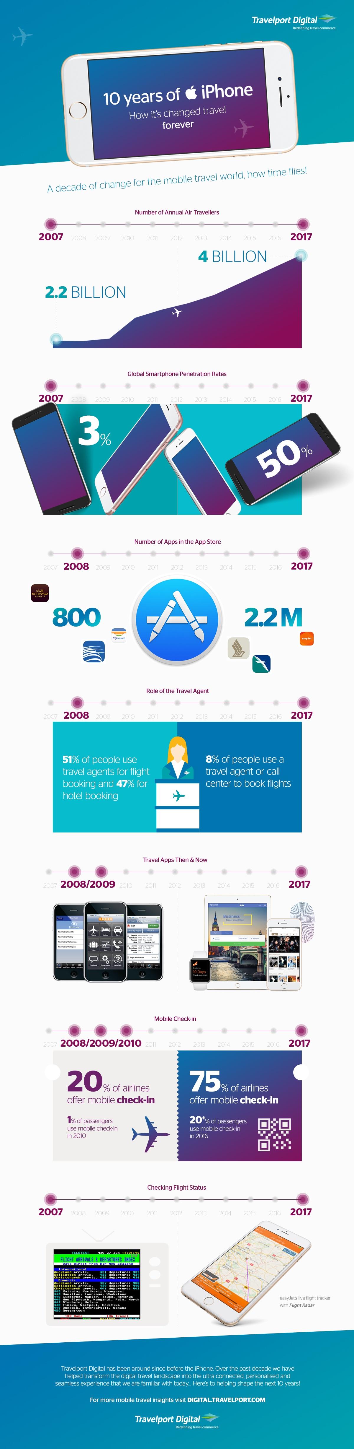 tien jaar iPhone