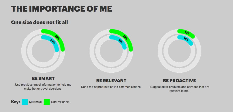 Accenture onderzoek reisconsumenten