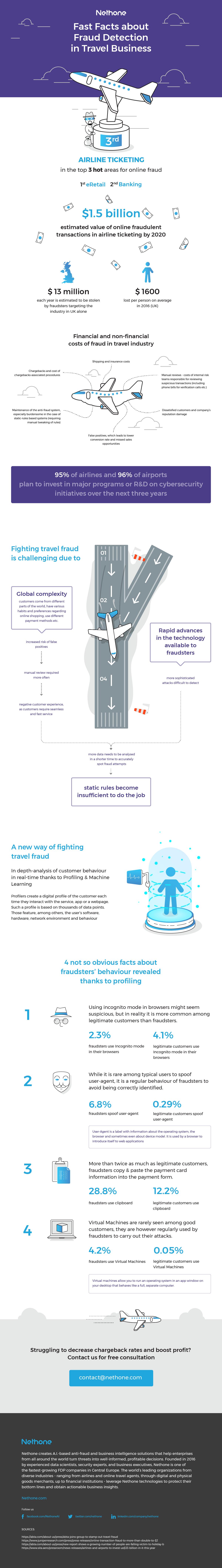 infographic Nethone