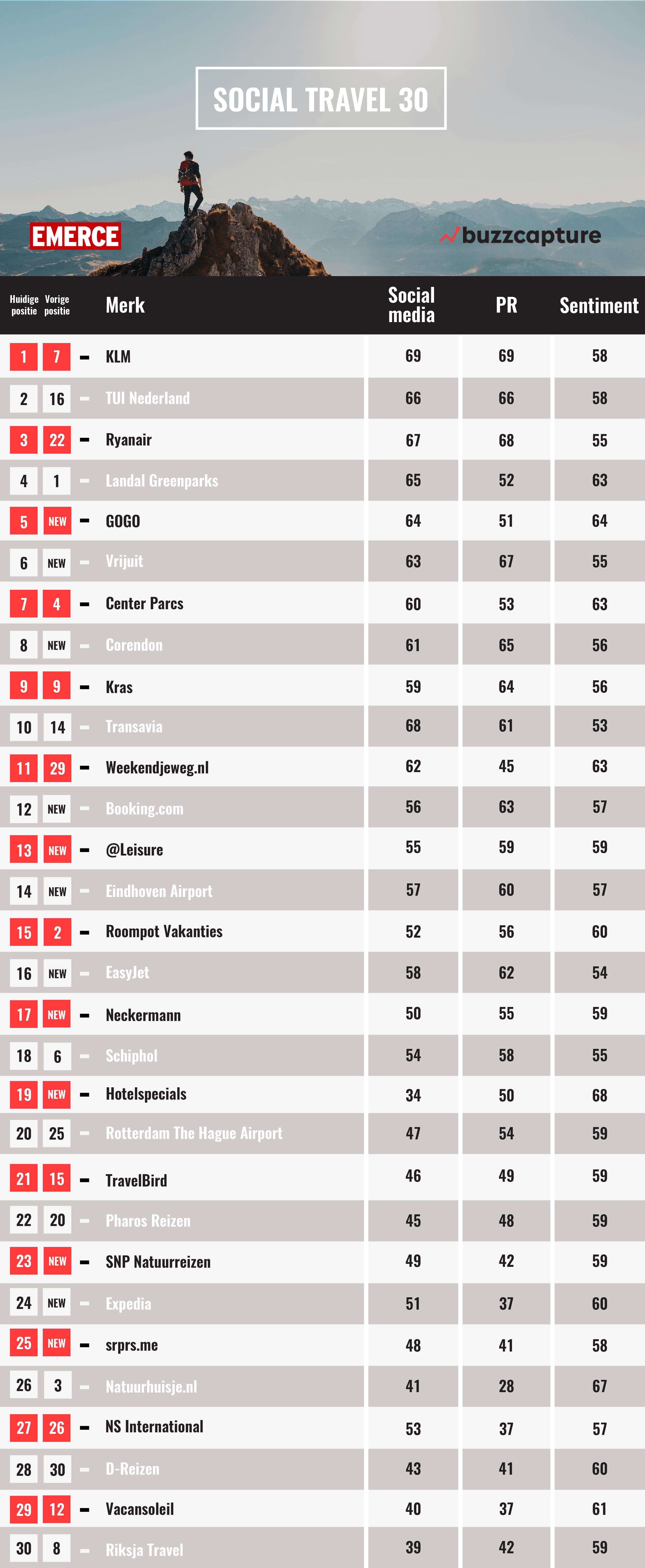 lijst top 30