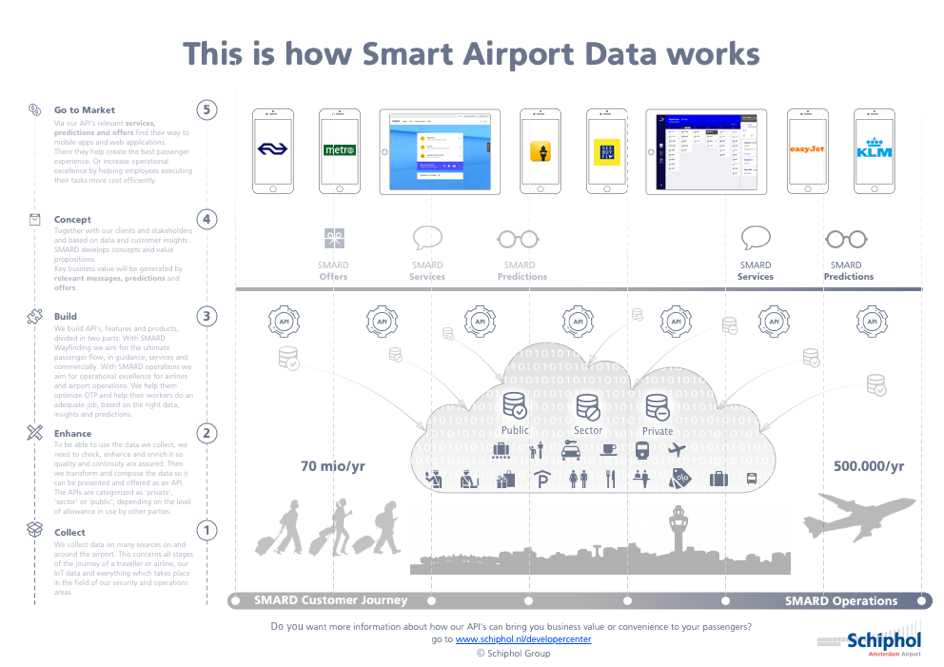 Infographic Schiphol data hub