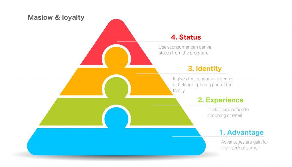 de piramide van Maslow toegepast op loyaliteit