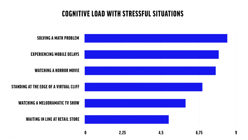 Stressonderzoek