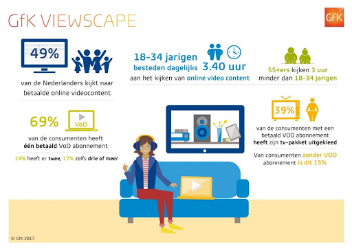 GfK Viewscape | Online Marketing Nieuws week 44 | Succesfactor.nu