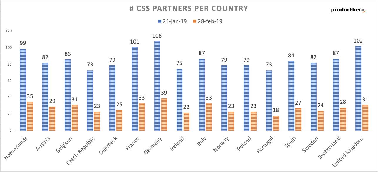 Google CSS Partners Europa | Online Marketing Nieuws | Succesfactor.nu