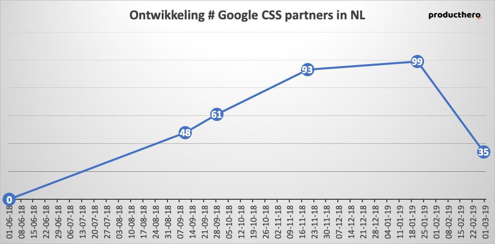 Google CSS Partners | Online Marketing Nieuws | Succesfactor.nu