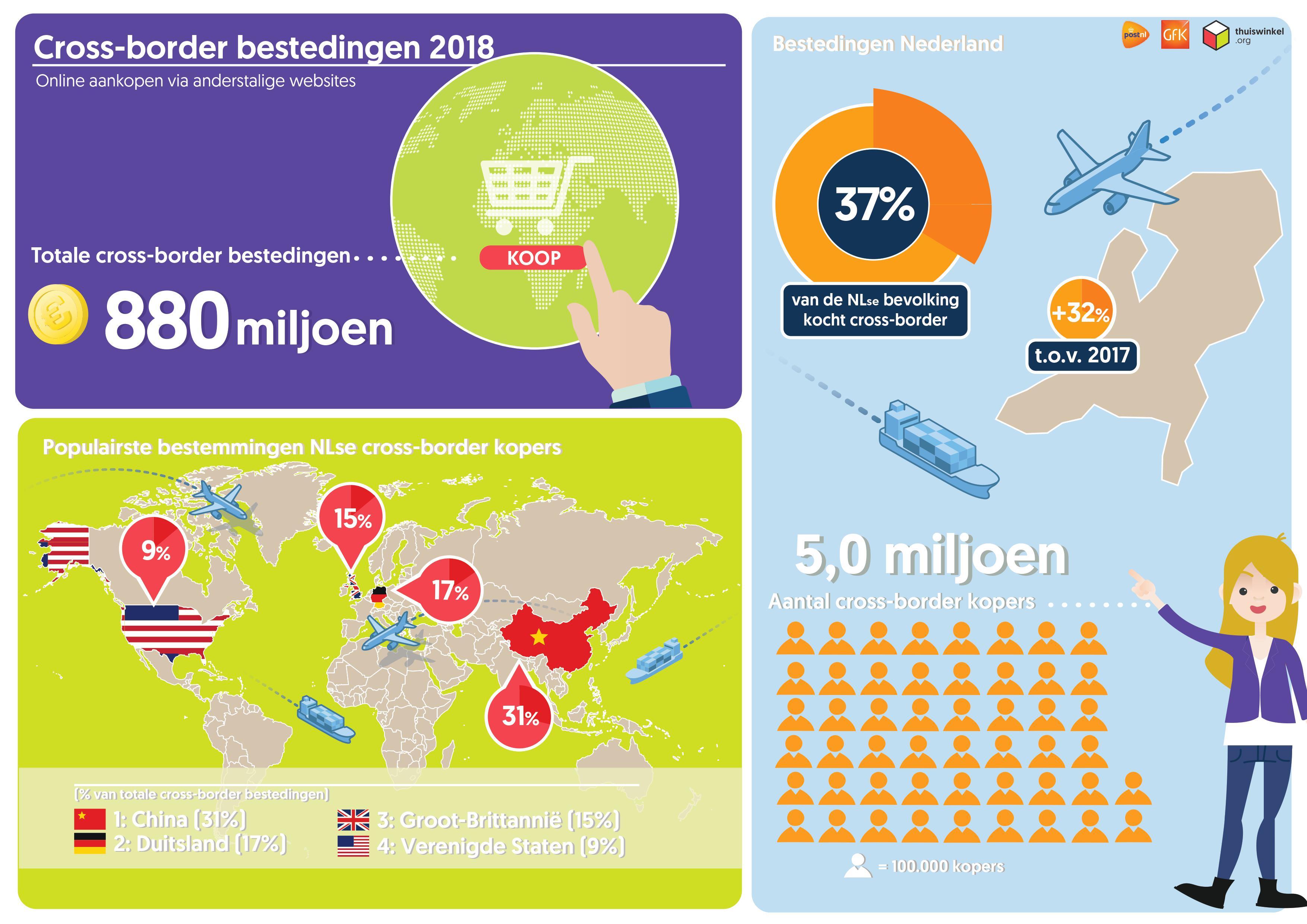 Vijf Miljoen Nederlandse Consumenten Winkelen Online Over De Grens