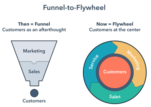 inbound marketing funnel to flywheel