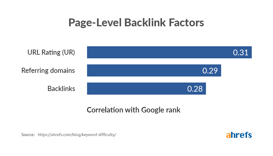 page_level_backlink_factors_image