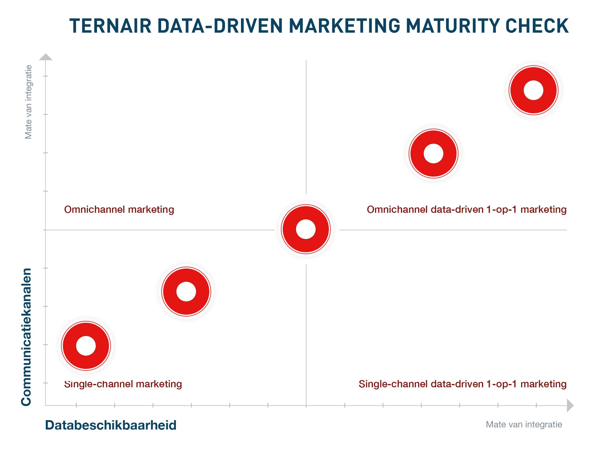 Ternair data driven-marketing maturity model