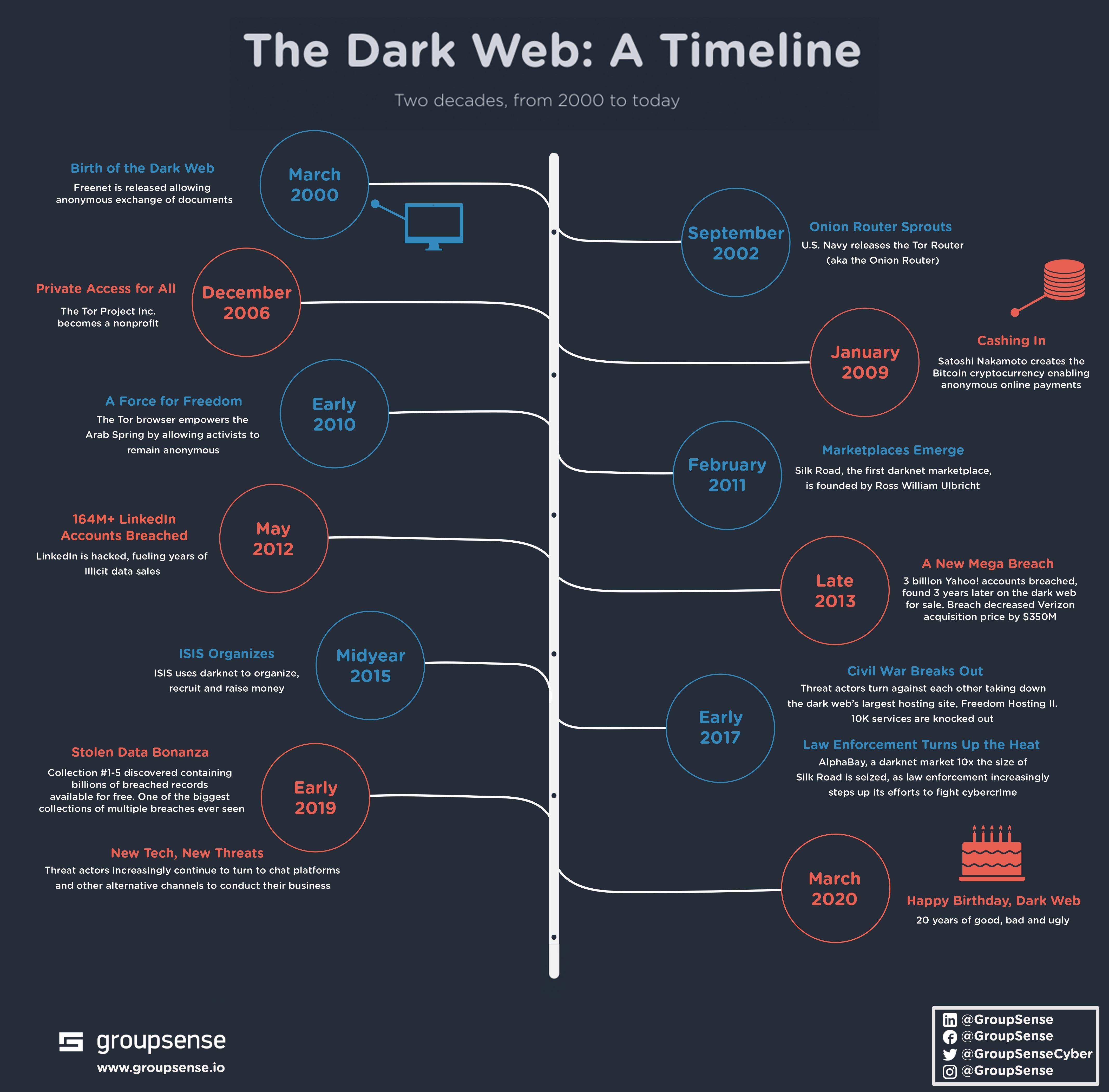 Darknet web links gydra что делать в тор браузере hydra